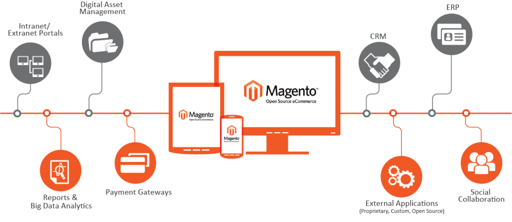 magento-development-services-1024×444