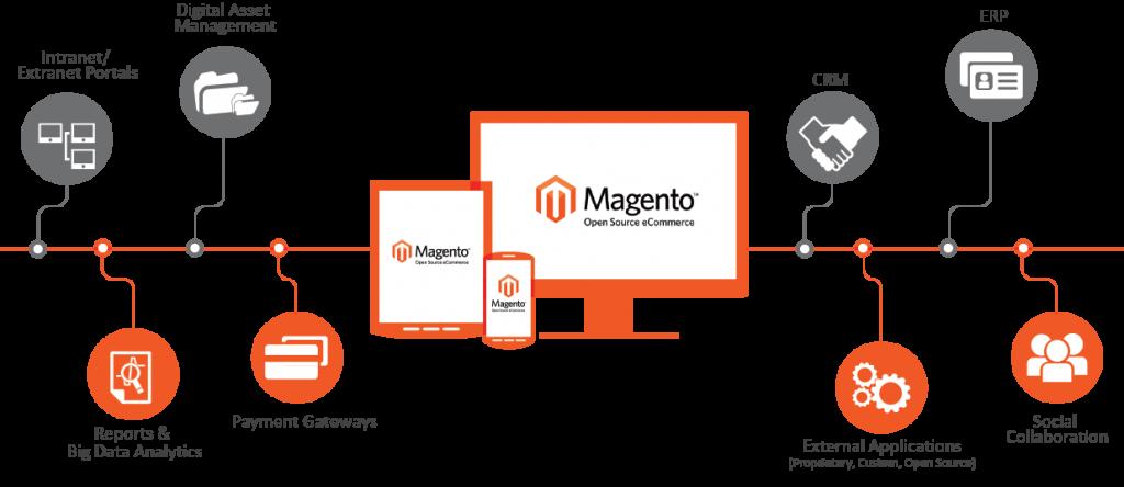 magento-development-services-1024×444
