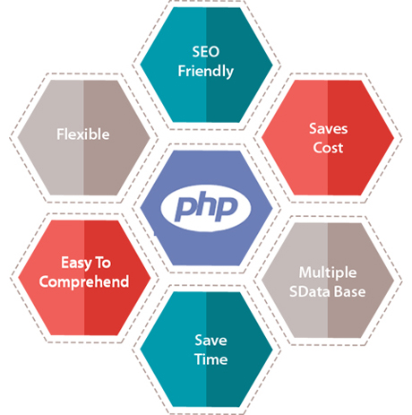 Web Deign in PHP