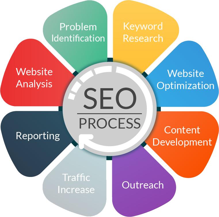 SEO-Process (1)